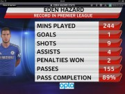 Eden's amazing statistics from the first 3 games.