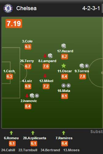 Statistics Chelsea - Norwich 3-1