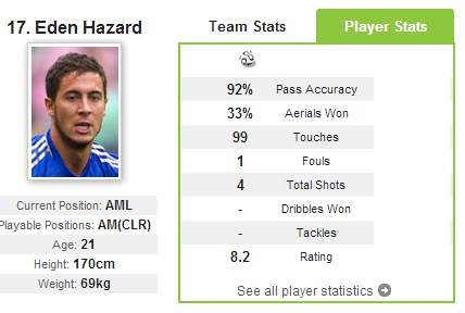 Eden-Hazard-Statstics-Chelsea_Norwich-3-1