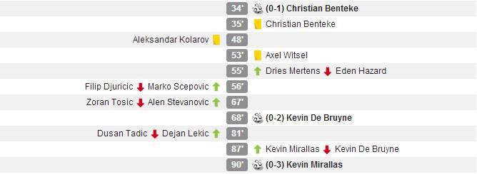 Serbia - Belgium 0-3