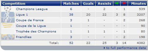 Statistics Eden Hazard Season 2011-2012