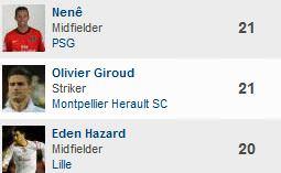 Final Top scorers - League 1 - Season 2011-2012