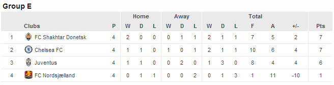 Standing Chelsea group F