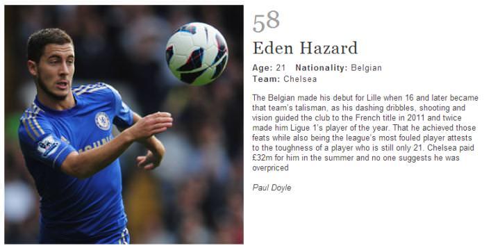 Eden Hazard ranked nr. 58 in Worlds 100 best football players.