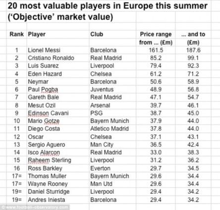Eden rated number 4 on most valuable player in the world