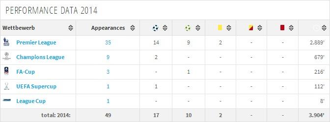 Eden hazard stats 2013-2014