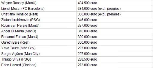 Eden Hazard salary 2015