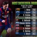 Eden Hazard 2nd best dribbler in Europe (2013-2015)