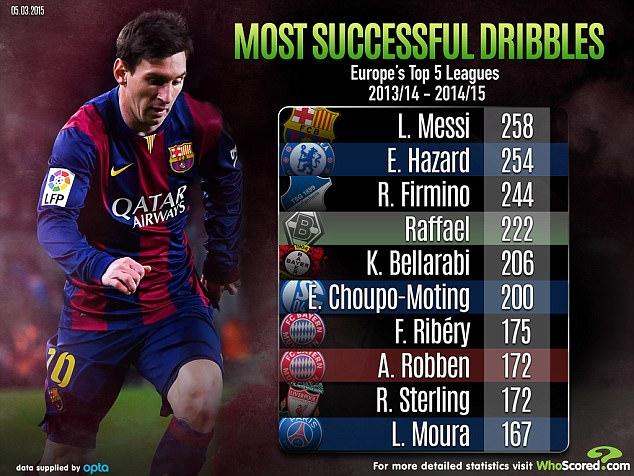 Eden Hazard 2nd best dribbler in Europe (2013-2015)