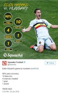 Eden Hazard had amazing statistics